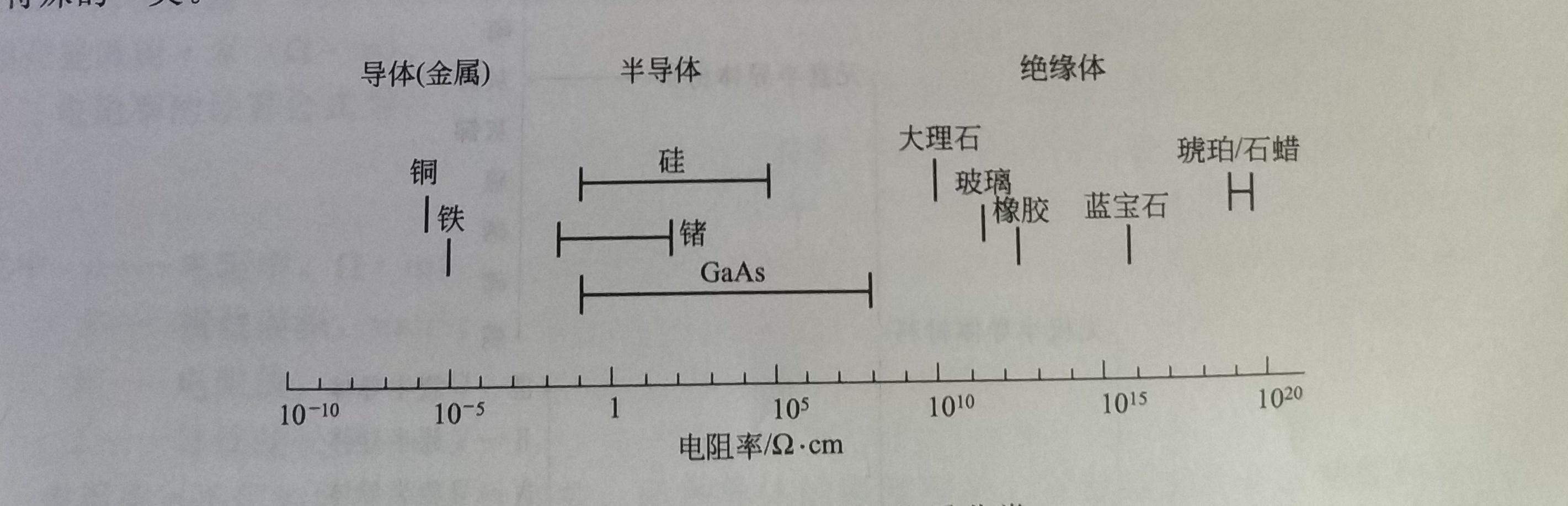 太阳能灯中半导体的特性