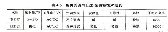 太阳能户外灯光源对比表
